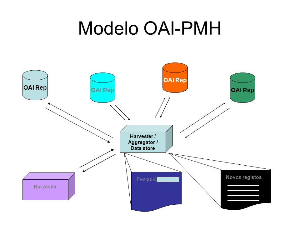 Modelo OAI-PMH Harvester / Aggregator / Data store OAI Rep Harvester Pesquisa Novos registos