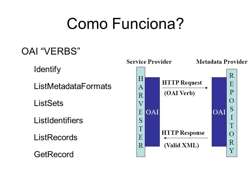 Como Funciona? OAI VERBS Identify ListMetadataFormats ListSets ListIdentifiers ListRecords GetRecord HARVESTERHARVESTER REPOSITORYREPOSITORY OAI HTTP