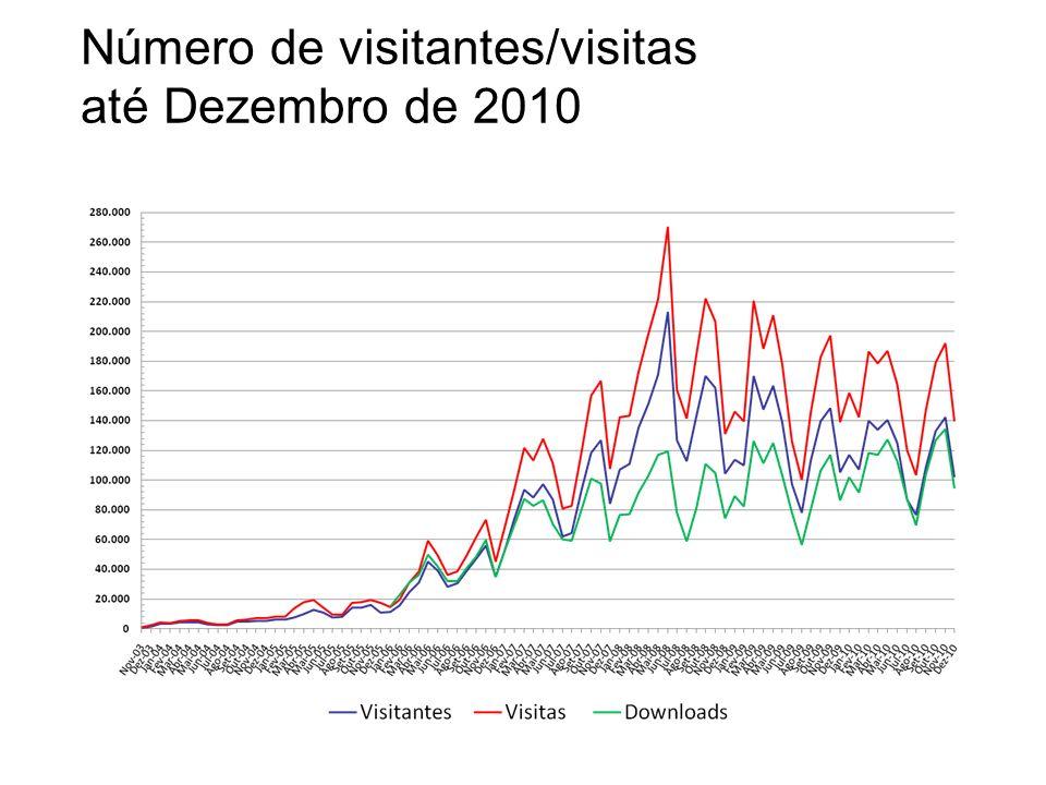 Número de visitantes/visitas até Dezembro de 2010