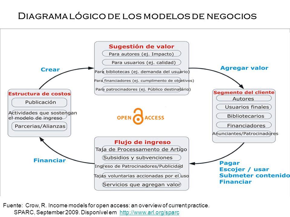 Diagrama lógico de los modelos de negocios Fuente: Crow, R. Income models for open access: an overview of current practice. SPARC, September 2009. Dis