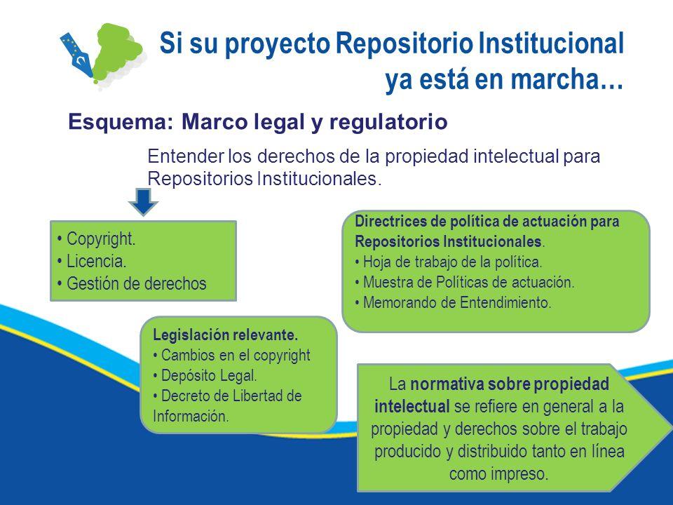 Si su proyecto Repositorio Institucional ya está en marcha… Esquema: Marco legal y regulatorio Entender los derechos de la propiedad intelectual para