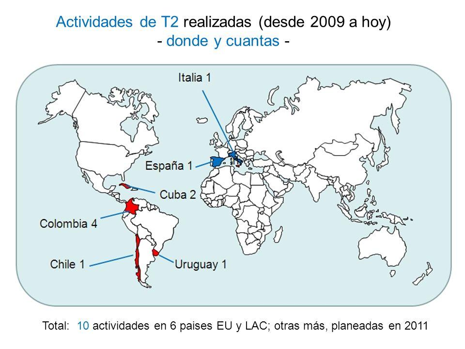 Programa de formación Tipo de eventos ya tenidos - en general - Eventos únicamente para iniciativas de T2: 5 en LAC 1 en Uruguay (2010) 4 en Colombia (2010) Eventos dentro de iniciativas más amplias (congreso/curso) 5 en LAC y EU 2 en Cuba (2010 y 2011) 1 en Chile (2010) 1 en España (2011) 1 en Italia (2011)