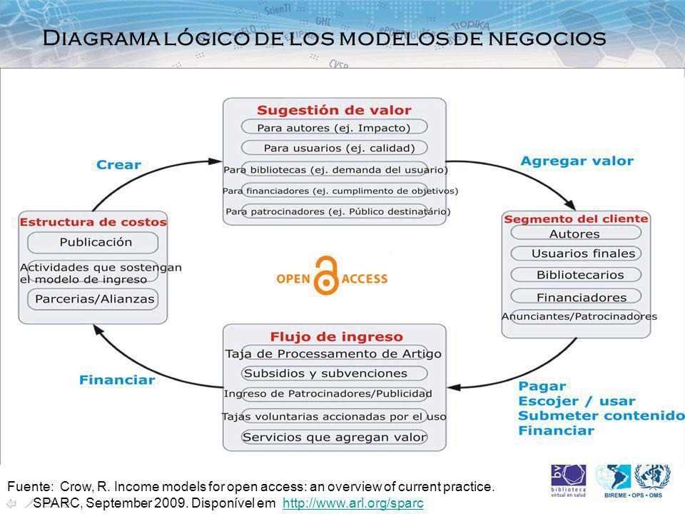 Diagrama lógico de los modelos de negocios Fuente: Crow, R.