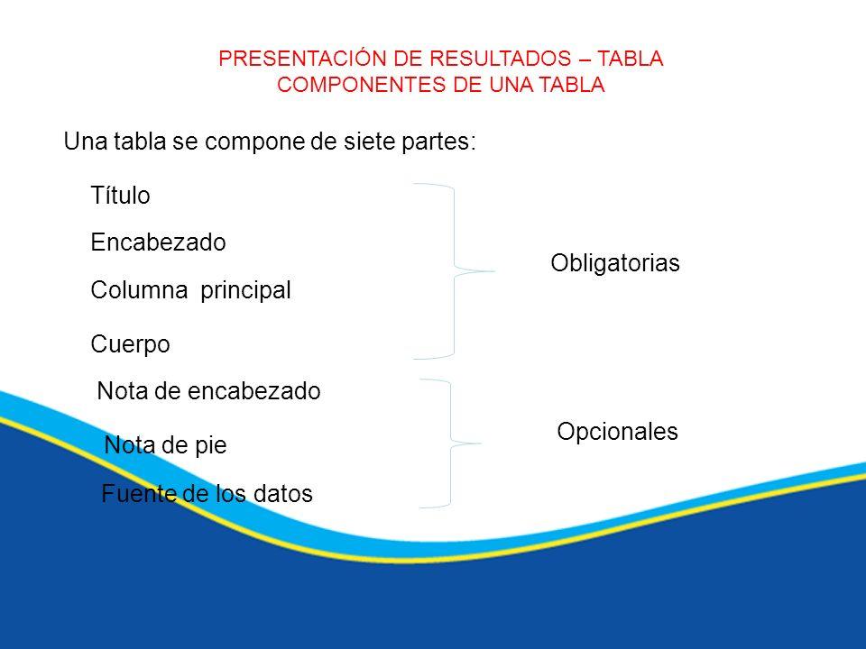 COMPONENTES DE UNA TABLA Una tabla se compone de siete partes: Título Encabezado Columna principal Cuerpo Nota de encabezado Nota de pie Fuente de los