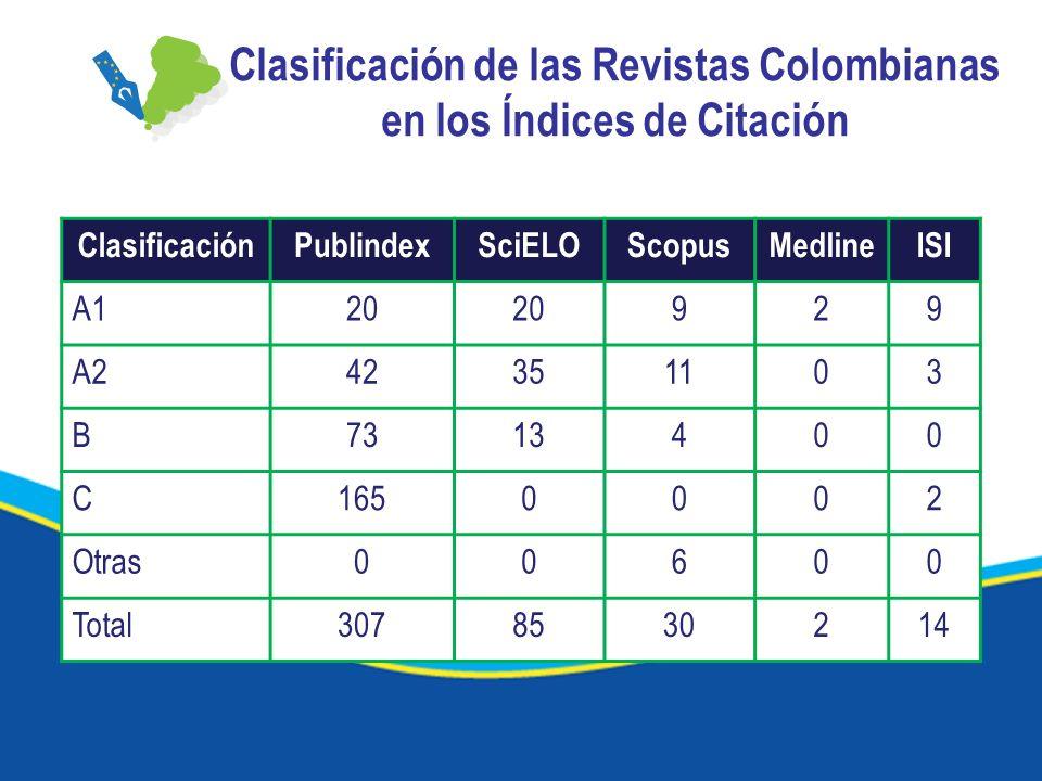 Clasificación de las Revistas Colombianas en los Índices de Citación ClasificaciónPublindexSciELOScopusMedlineISI A120 929 A242351103 B7313400 C1650002 Otras00600 Total3078530214