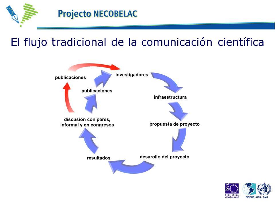 Etapas del proceso de publicación científica Redacción Evaluación Certificación Indización Diseminación y acceso