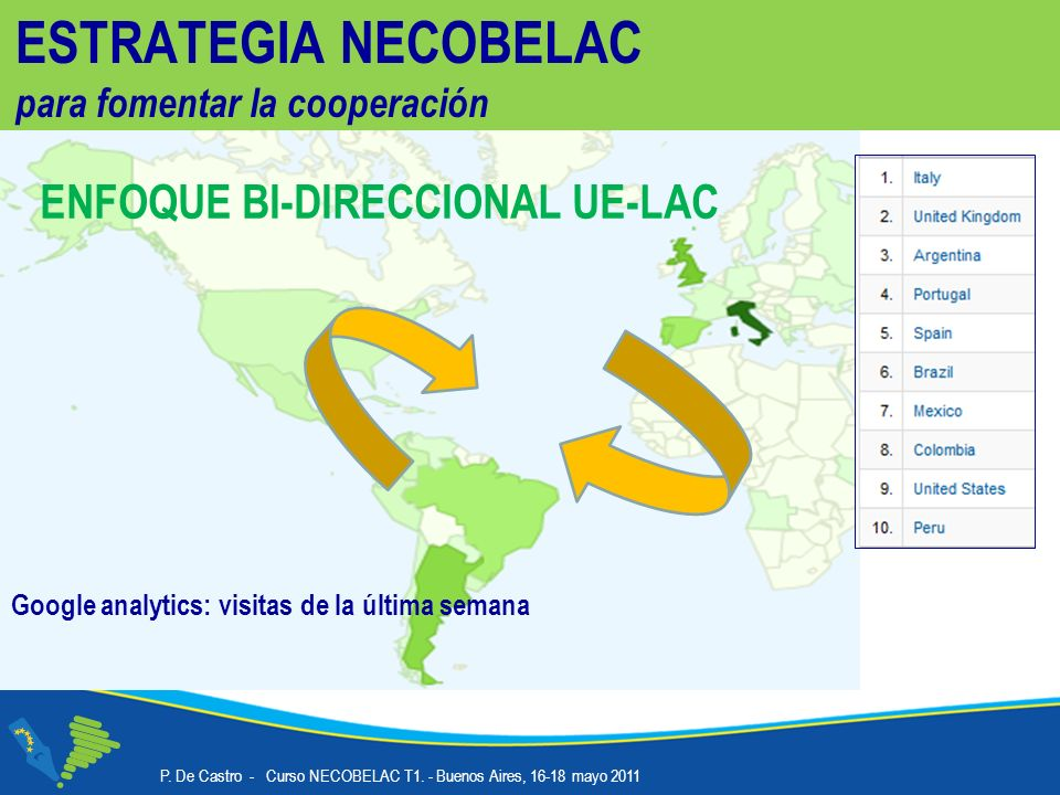 ESTRATEGIA NECOBELAC para fomentar la cooperación ENFOQUE BI-DIRECCIONAL UE-LAC Google analytics: visitas de la última semana P.