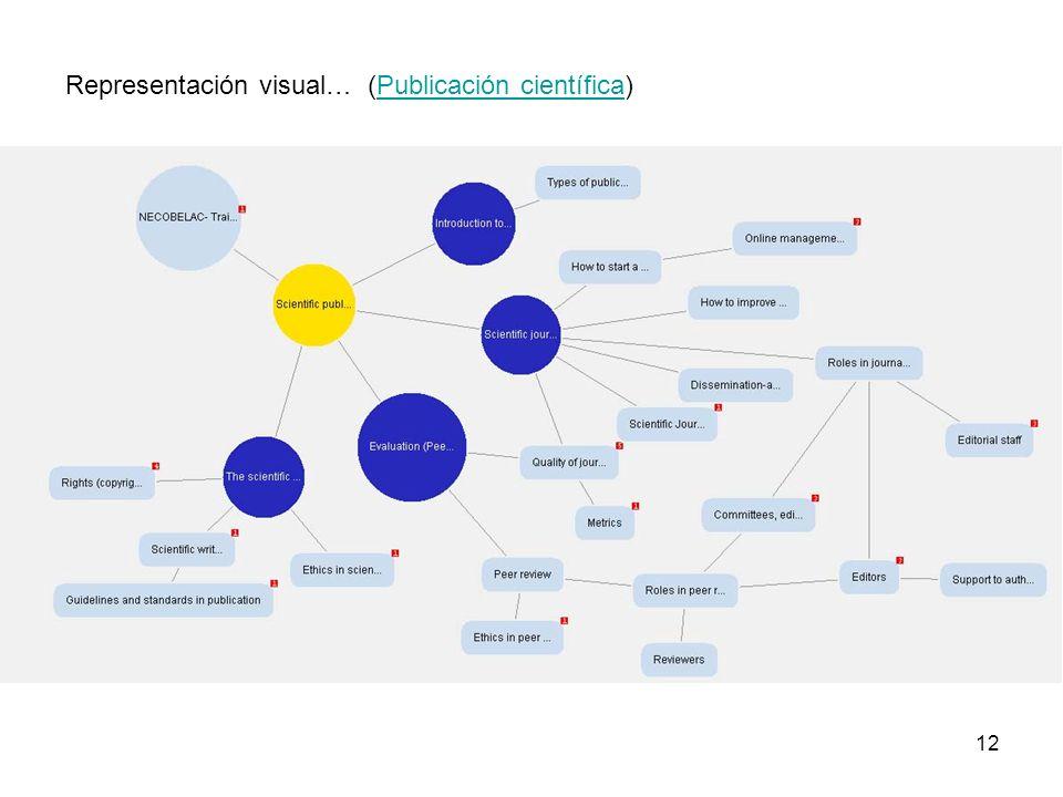 12 Representación visual… (Publicación científica)Publicación científica