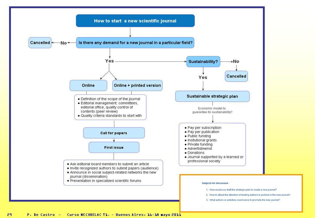 P. De Castro - Curso NECOBELAC T1. - Buenos Aires, 16-18 mayo 2011 28 TOPIC MAP de las revistas científicas