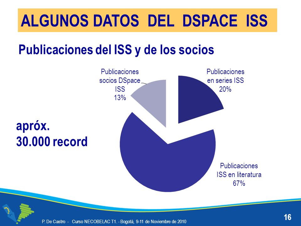ALGUNOS DATOS DEL DSPACE ISS 16 P. De Castro - Curso NECOBELAC T1. - Bogotà, 9-11 de Noviembre de 2010 apróx. 30.000 record Publicaciones del ISS y de