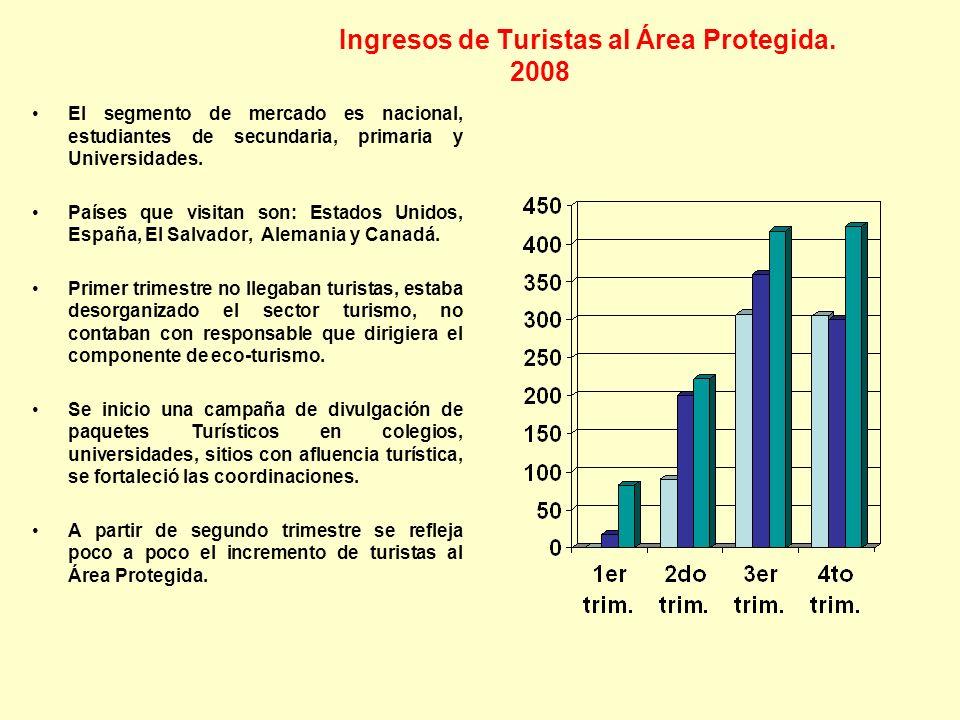 Ingresos de Turistas al Área Protegida. 2008 El segmento de mercado es nacional, estudiantes de secundaria, primaria y Universidades. Países que visit