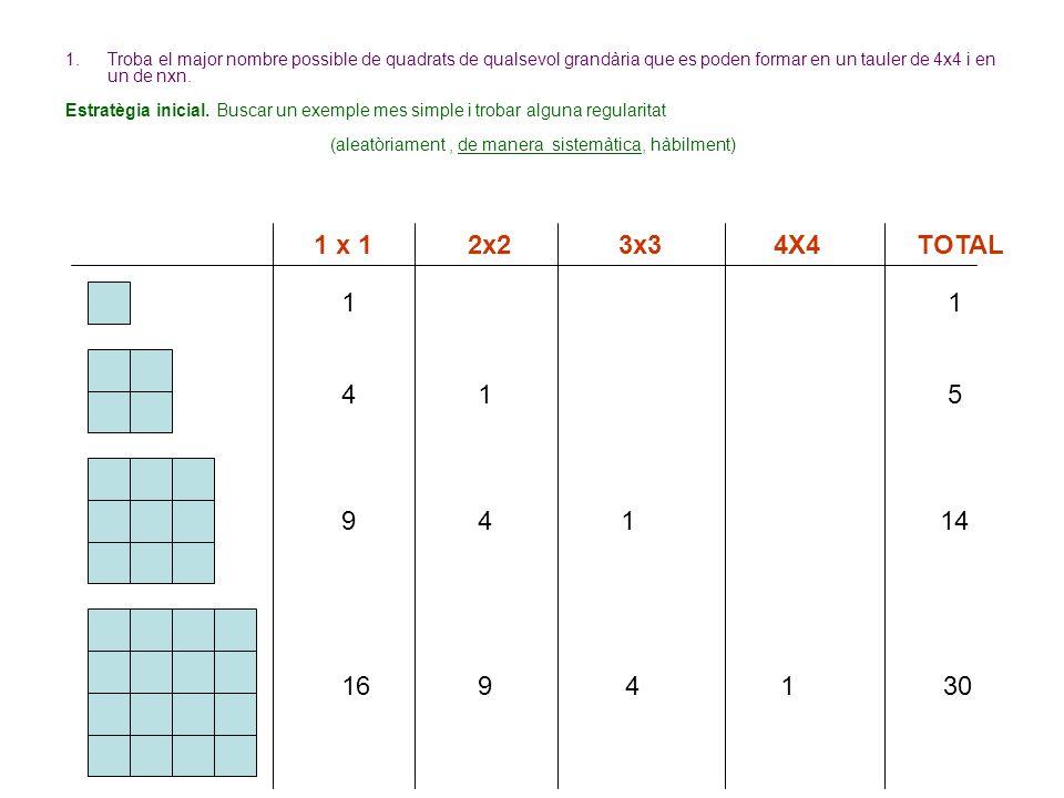 1.Troba el major nombre possible de quadrats de qualsevol grandària que es poden formar en un tauler de 4x4 i en un de nxn. Estratègia inicial. Buscar