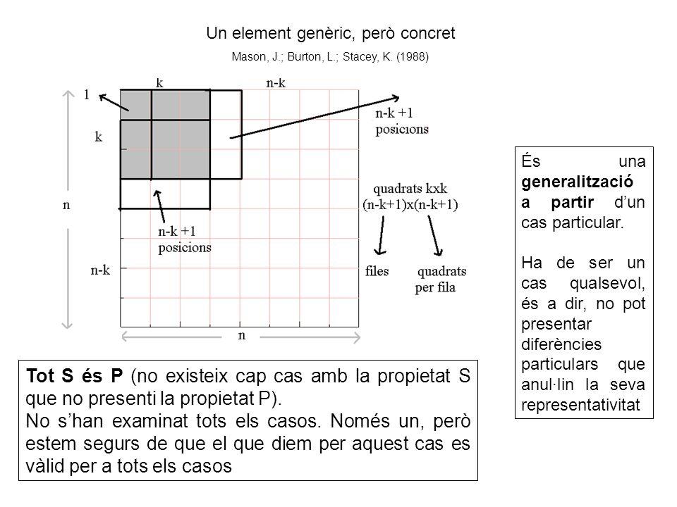 Un element genèric, però concret Mason, J.; Burton, L.; Stacey, K. (1988) Tot S és P (no existeix cap cas amb la propietat S que no presenti la propie