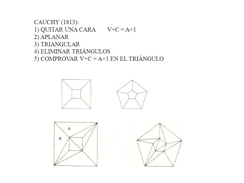 CAUCHY (1813): 1) QUITAR UNA CARA V+C = A+1 2) APLANAR 3) TRIANGULAR 4) ELIMINAR TRIÁNGULOS 5) COMPROVAR V+C = A+1 EN EL TRIÁNGULO