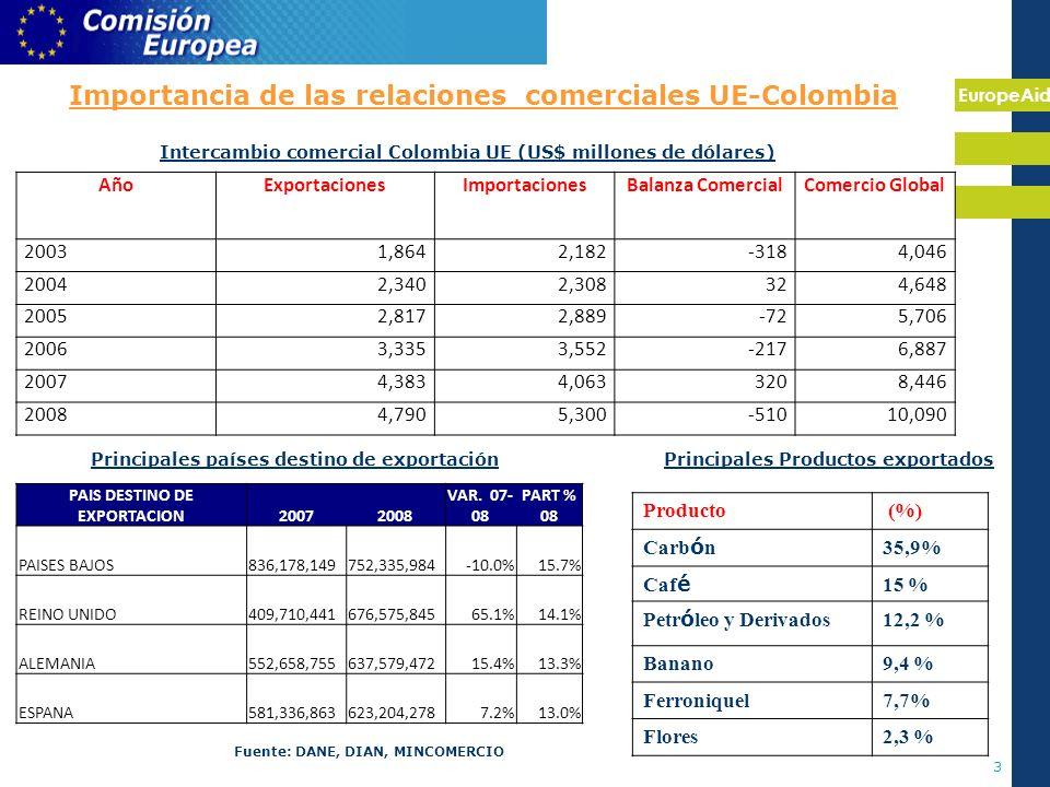 EuropeAid 3 Importancia de las relaciones comerciales UE-Colombia Intercambio comercial Colombia UE (US$ millones de dólares) AñoExportacionesImportacionesBalanza ComercialComercio Global 20031,8642,182-3184,046 20042,3402,308324,648 20052,8172,889-725,706 20063,3353,552-2176,887 20074,3834,0633208,446 20084,7905,300-51010,090 Principales países destino de exportación PAIS DESTINO DE EXPORTACION20072008 VAR.