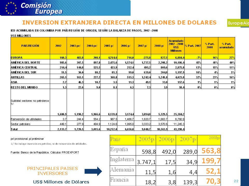 EuropeAid 4 INVERSION EXTRANJERA DIRECTA EN MILLONES DE DOLARES