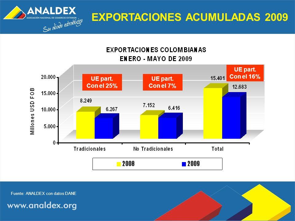 EXPORTACIONES ACUMULADAS 2009 Fuente: ANALDEX con datos DANE UE part. Con el 25% UE part. Con el 7% UE part. Con el 16%
