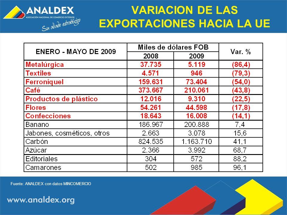 VARIACION DE LAS EXPORTACIONES HACIA LA UE Fuente: ANALDEX con datos MINCOMERCIO