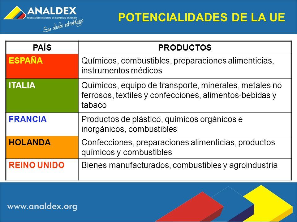 POTENCIALIDADES DE LA UE PAÍSPRODUCTOS ESPAÑAQuímicos, combustibles, preparaciones alimenticias, instrumentos médicos ITALIAQuímicos, equipo de transp