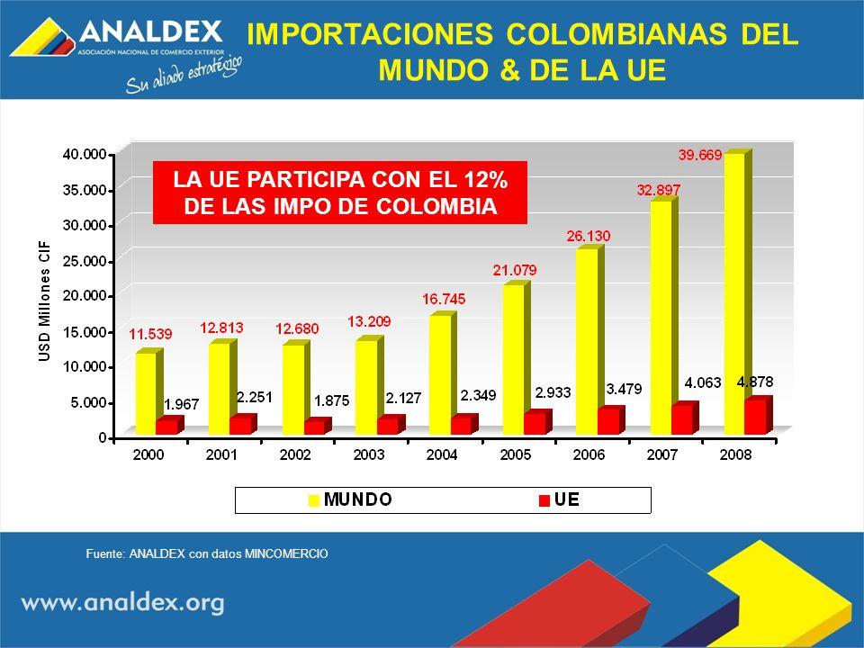 IMPORTACIONES COLOMBIANAS DEL MUNDO & DE LA UE Fuente: ANALDEX con datos MINCOMERCIO LA UE PARTICIPA CON EL 12% DE LAS IMPO DE COLOMBIA