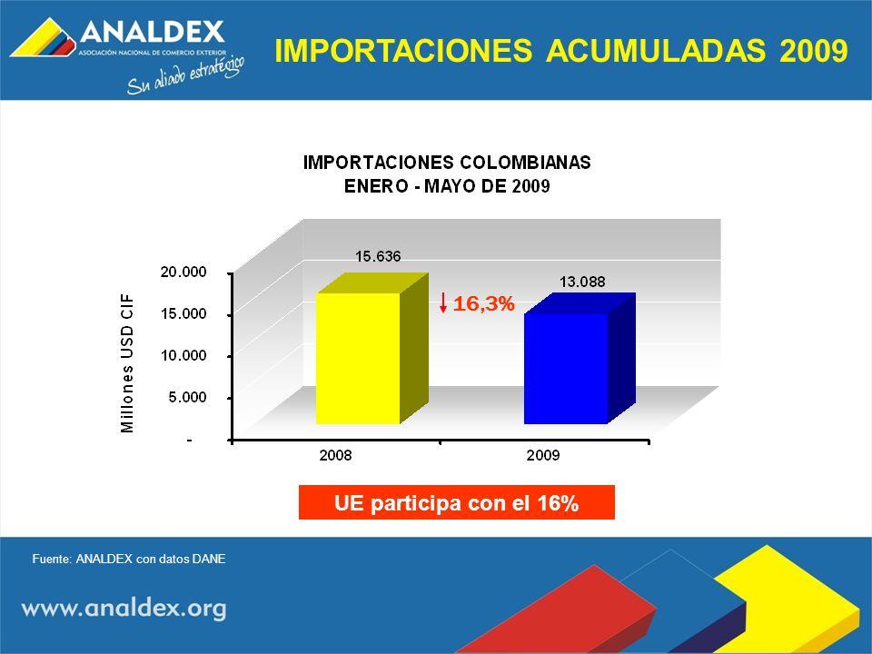 IMPORTACIONES ACUMULADAS 2009 16,3% Fuente: ANALDEX con datos DANE UE participa con el 16%