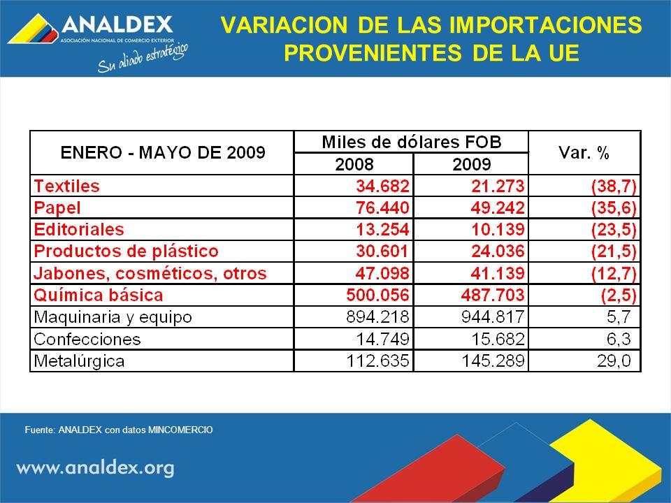 VARIACION DE LAS IMPORTACIONES PROVENIENTES DE LA UE Fuente: ANALDEX con datos MINCOMERCIO