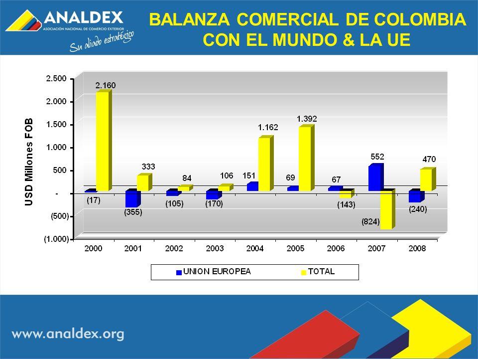 BALANZA COMERCIAL DE COLOMBIA CON EL MUNDO & LA UE