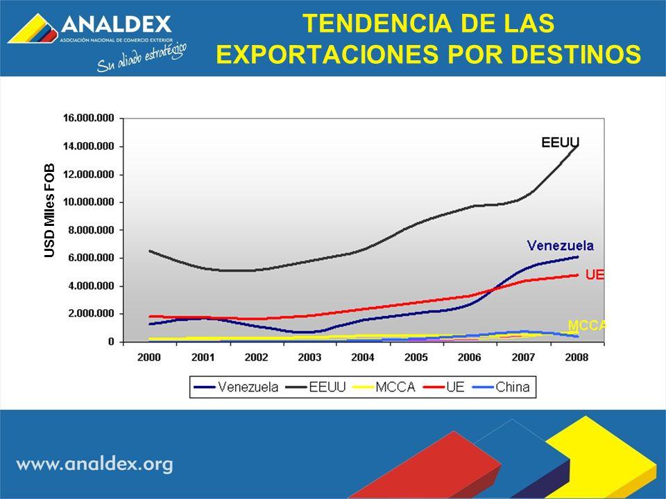 TENDENCIA DE LAS EXPORTACIONES POR DESTINOS USD Miles FOB