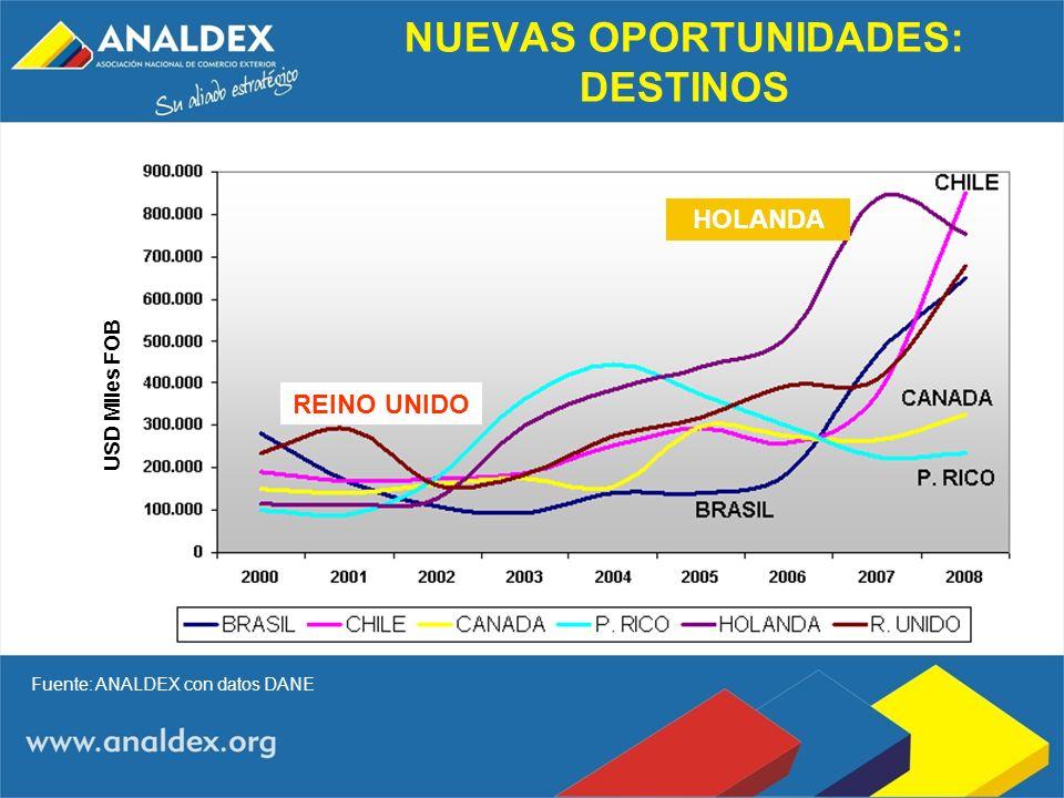 NUEVAS OPORTUNIDADES: DESTINOS Fuente: ANALDEX con datos DANE USD Miles FOB REINO UNIDO HOLANDA