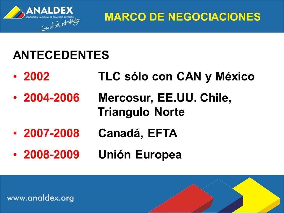 MARCO DE NEGOCIACIONES ANTECEDENTES 2002 TLC sólo con CAN y México 2004-2006Mercosur, EE.UU. Chile, Triangulo Norte 2007-2008 Canadá, EFTA 2008-2009 U