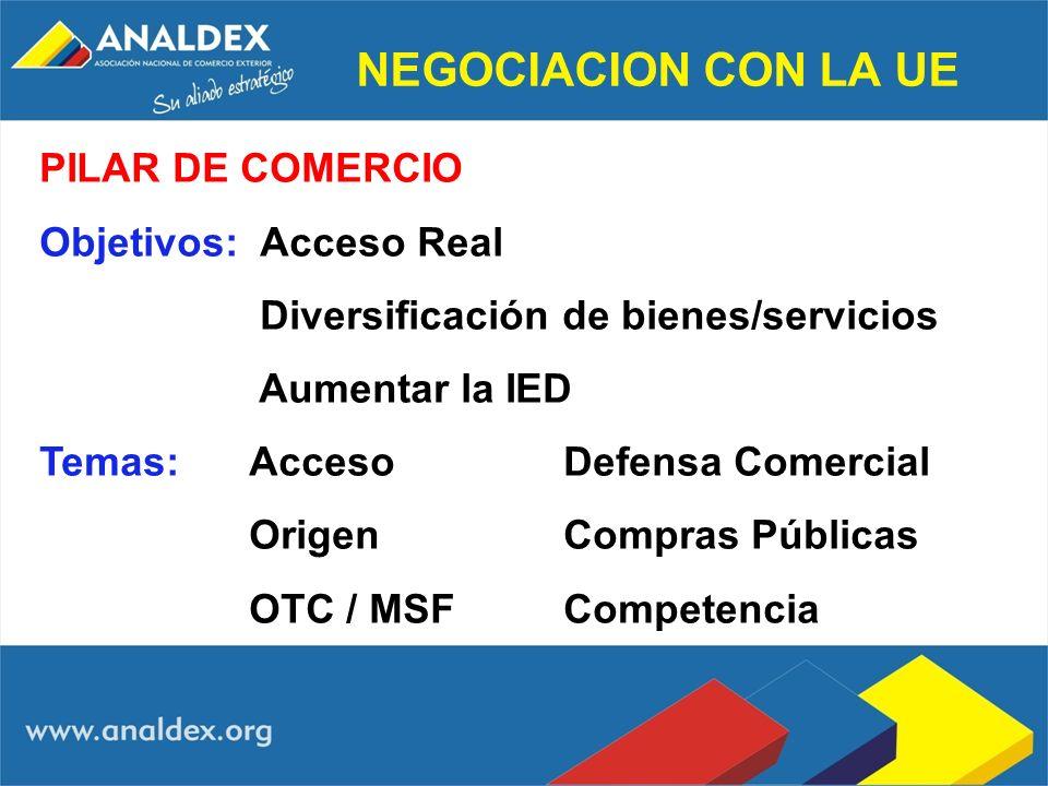 NEGOCIACION CON LA UE PILAR DE COMERCIO Objetivos: Acceso Real Diversificación de bienes/servicios Aumentar la IED Temas: Acceso Defensa Comercial Ori