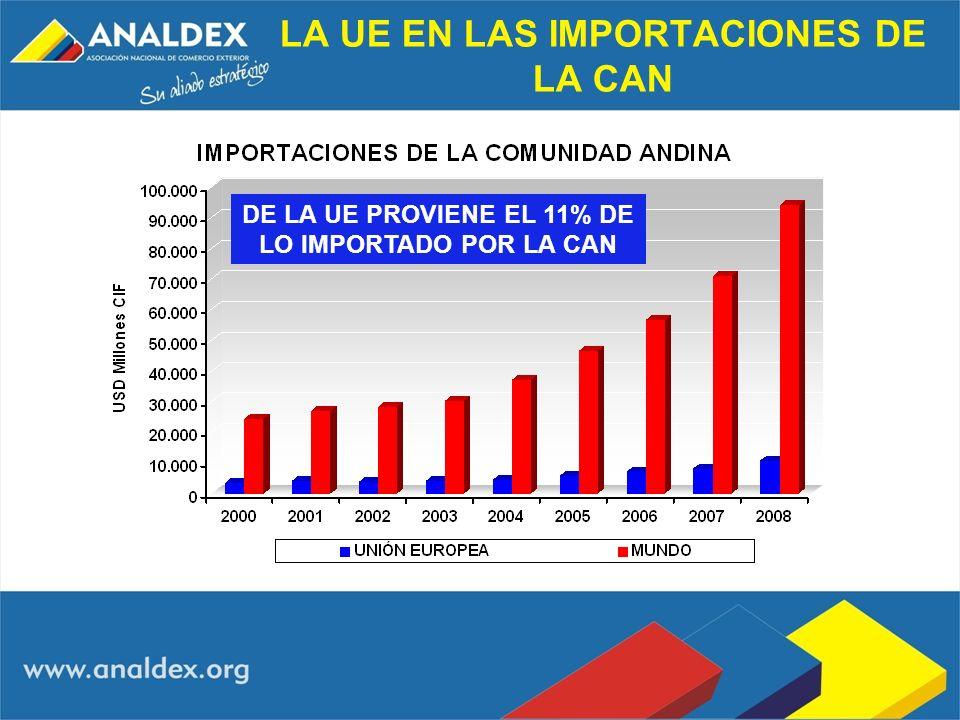 LA UE EN LAS IMPORTACIONES DE LA CAN DE LA UE PROVIENE EL 11% DE LO IMPORTADO POR LA CAN