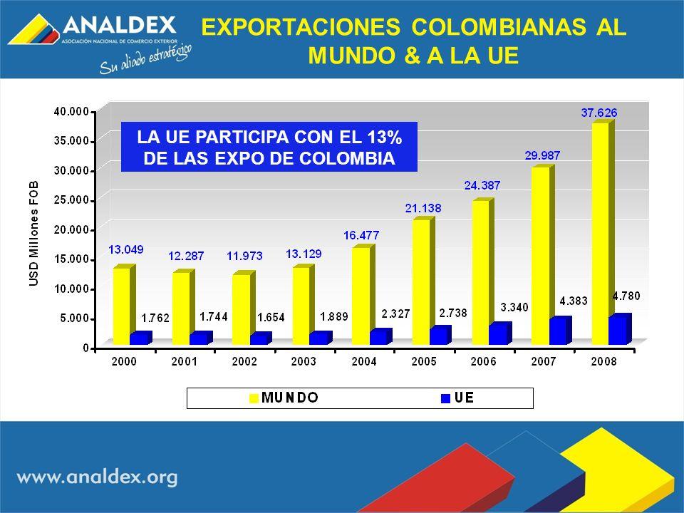 EXPORTACIONES COLOMBIANAS AL MUNDO & A LA UE LA UE PARTICIPA CON EL 13% DE LAS EXPO DE COLOMBIA