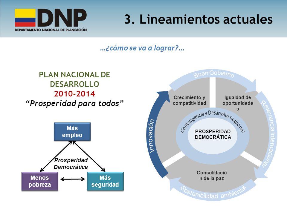 …¿cómo se va a lograr?... 3. Lineamientos actuales PLAN NACIONAL DE DESARROLLO 2010-2014 Prosperidad para todos Más empleo Menos pobreza Más seguridad
