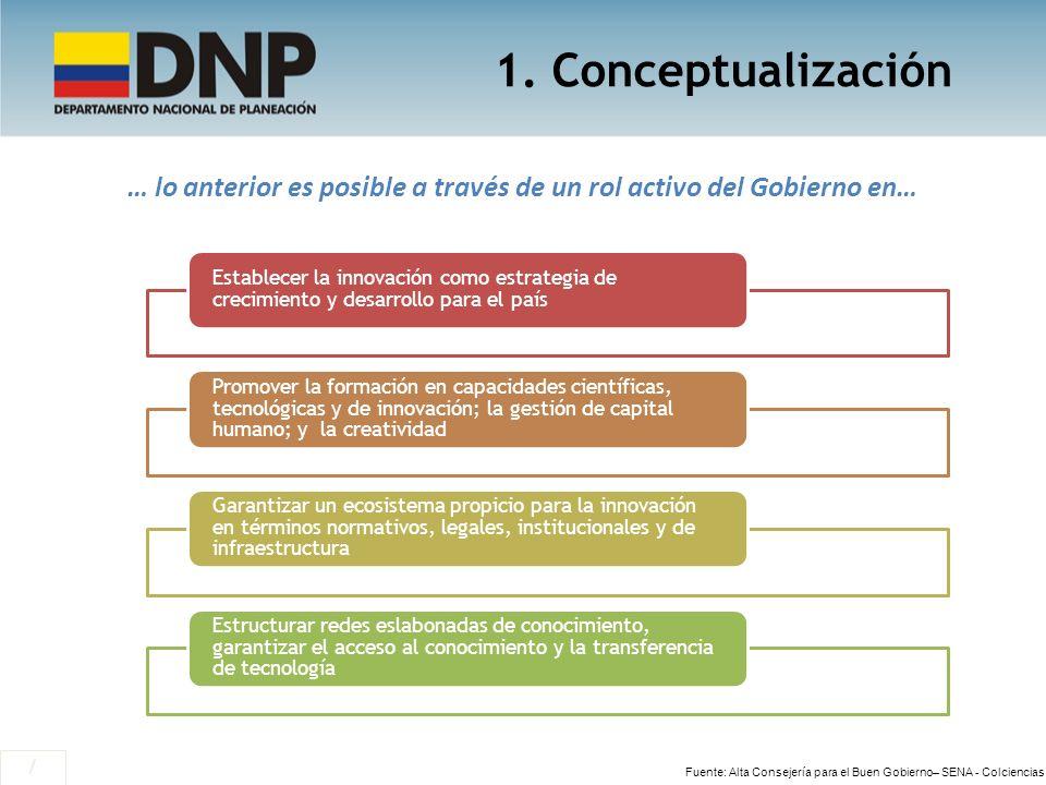 1. Conceptualización / … lo anterior es posible a través de un rol activo del Gobierno en… Establecer la innovación como estrategia de crecimiento y d