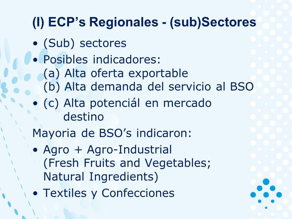 (I) ECPs Regionales - (sub)Sectores (Sub) sectores Posibles indicadores: (a) Alta oferta exportable (b) Alta demanda del servicio al BSO (c) Alta potenciál en mercado destino Mayoria de BSOs indicaron: Agro + Agro-Industrial (Fresh Fruits and Vegetables; Natural Ingredients) Textiles y Confecciones