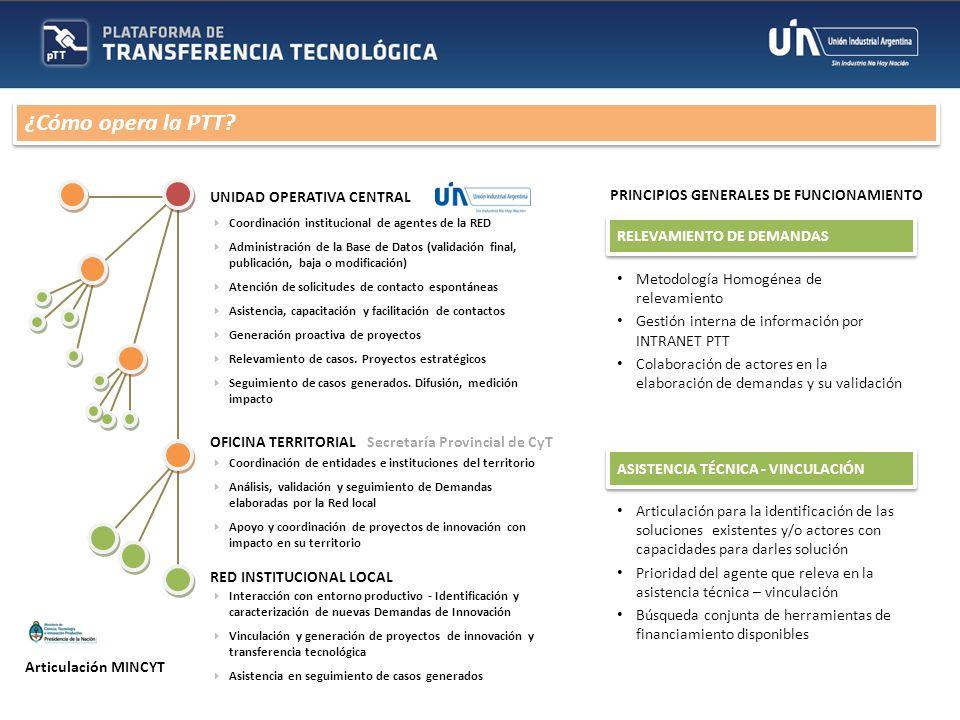 UNIDAD OPERATIVA CENTRAL OFICINA TERRITORIAL RED INSTITUCIONAL LOCAL Coordinación institucional de agentes de la RED Administración de la Base de Dato