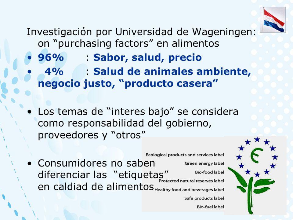 Investigación por Universidad de Wageningen: on purchasing factors en alimentos 96%: Sabor, salud, precio 4%: Salud de animales ambiente, negocio just