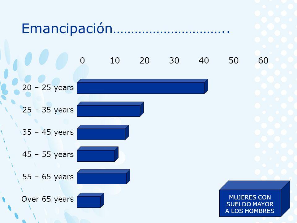 20 – 25 years 25 – 35 years 35 – 45 years 45 – 55 years 55 – 65 years Over 65 years 0102030405060 Emancipación………………………….. MUJERES CON SUELDO MAYOR A