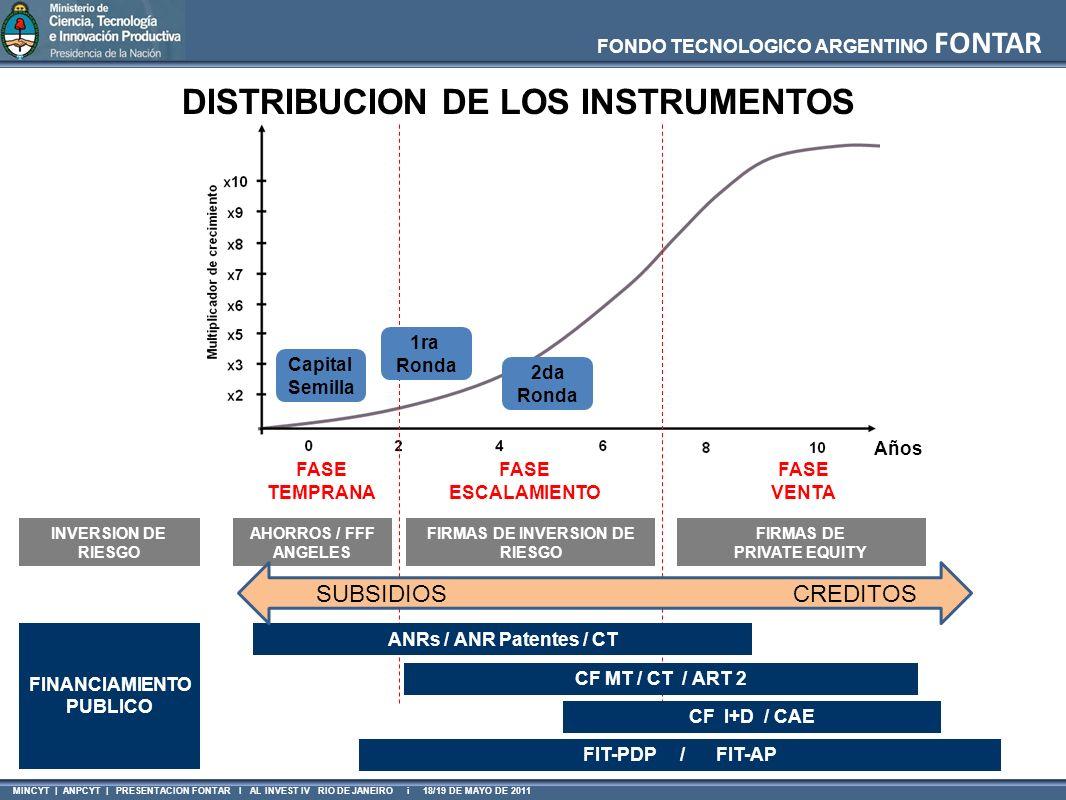FONDO TECNOLOGICO ARGENTINO FONTAR MINCYT | ANPCYT | PRESENTACION FONTAR I AL INVEST IV RIO DE JANEIRO i 18/19 DE MAYO DE 2011 Años FASE TEMPRANA INVE