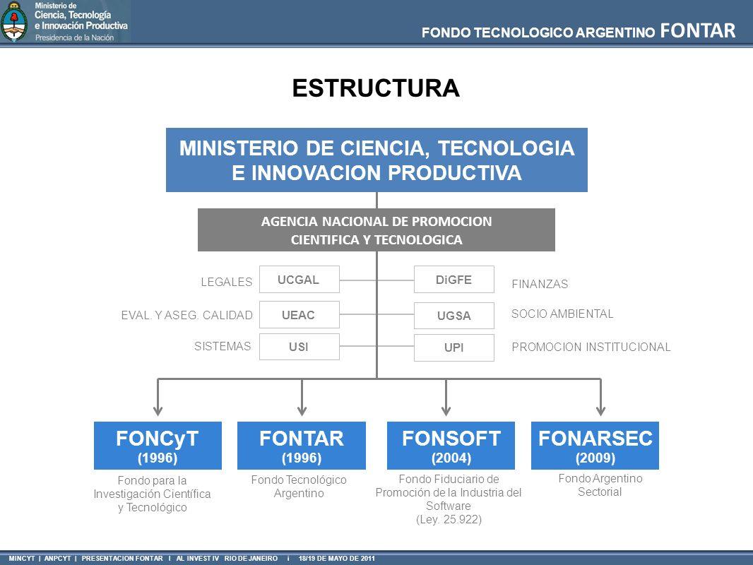 FONDO TECNOLOGICO ARGENTINO FONTAR MINCYT | ANPCYT | PRESENTACION FONTAR I AL INVEST IV RIO DE JANEIRO i 18/19 DE MAYO DE 2011 El apoyo al sector productivo en el financiamiento proyectos de innovación El fortalecimiento de instituciones en su asociación con el sector productivo MISION Contribuir al desarrollo del Sistema Nacional de Innovación, mediante: