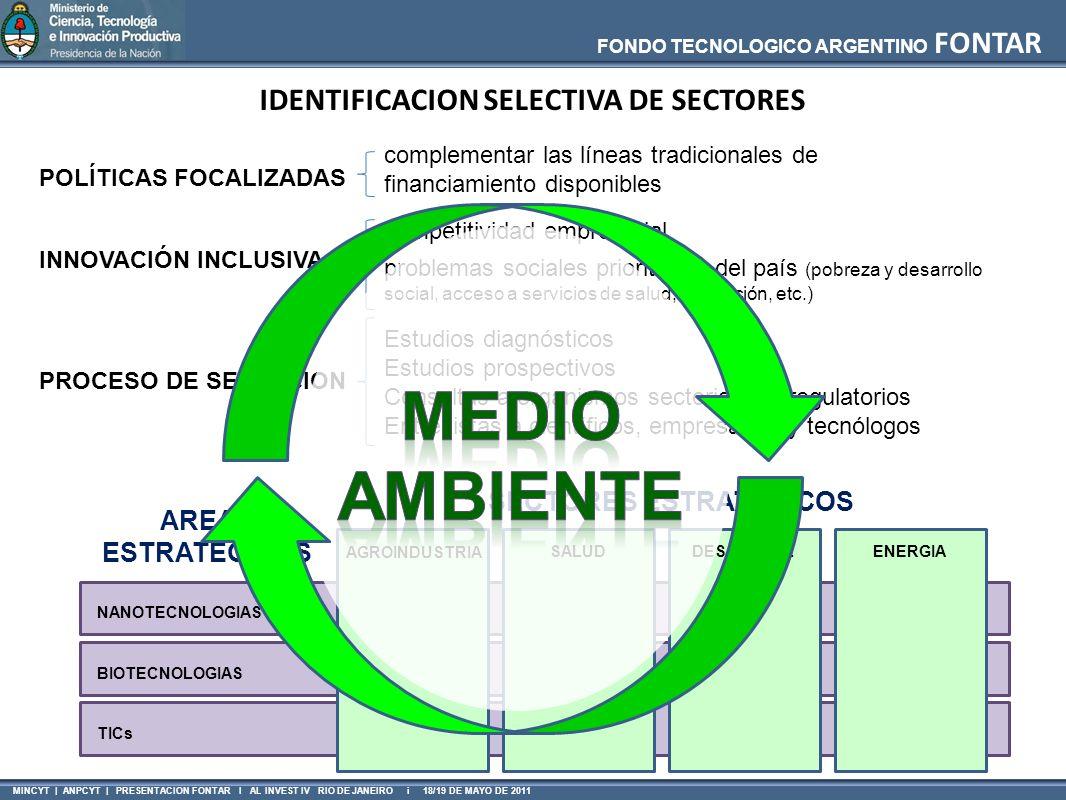 FONDO TECNOLOGICO ARGENTINO FONTAR MINCYT | ANPCYT | PRESENTACION FONTAR I AL INVEST IV RIO DE JANEIRO i 18/19 DE MAYO DE 2011 Institucionalidad -Existencia previa de condiciones Crecimiento del Aglomerado -Proceso complejo y arduo AGLOMERADOS PRODUCTIVOS – LECCIONES APRENDIDAS La asociatividad Medio -Versus- Fin Rol del Coordinador / Equipo / Unidades de interfase Plan estratégico -Versus- Objetivos del proyecto Efecto multiplicador Crecimiento Paulatino Capacidades de gestión de proyectos Mejorar articulaciones dentro del sector público Planes de contingencia (contexto económico – político) Instrumentos flexibles Apropiabilidad de los recursos