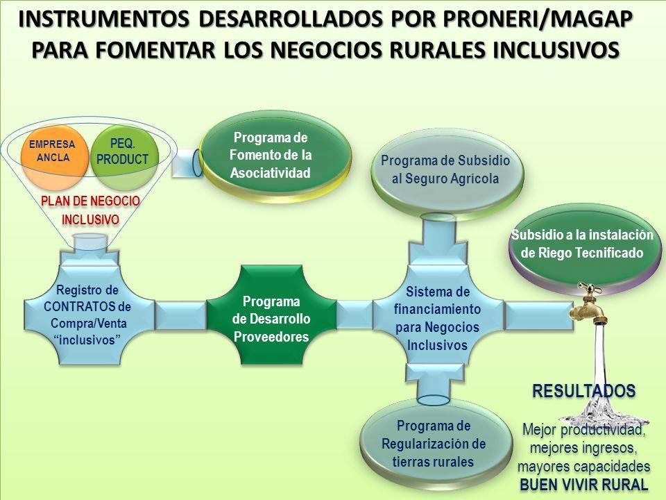 Registro de CONTRATOS de Compra/Venta inclusivos Programa de Desarrollo Proveedores Programa de Subsidio al Seguro Agrícola Sistema de financiamiento para Negocios Inclusivos EMPRESA ANCLA PEQ.