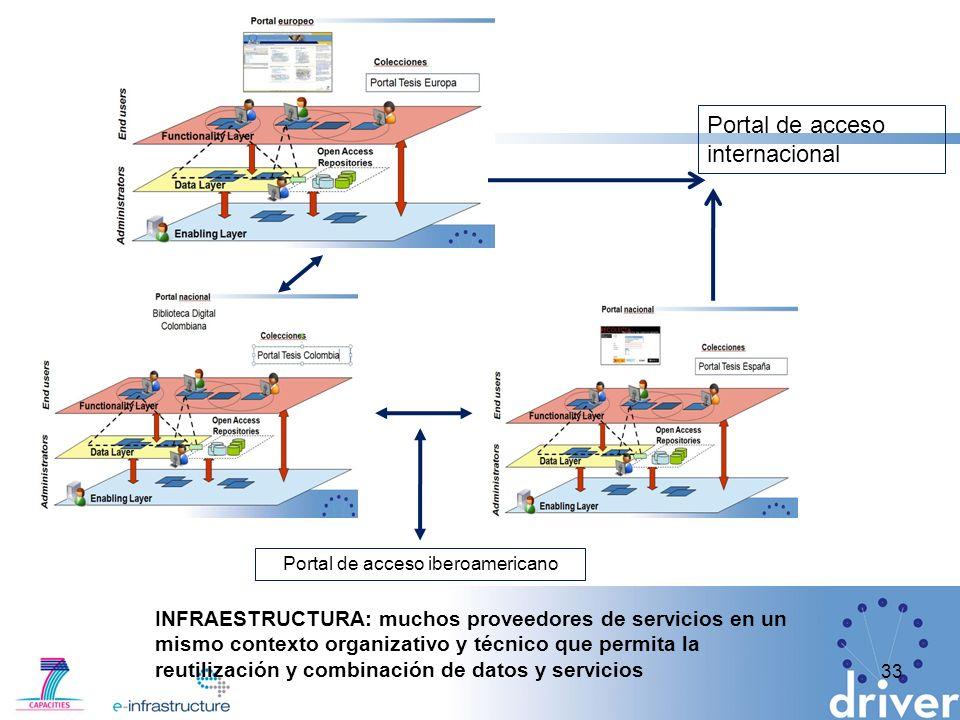 33 Portal de acceso iberoamericano Portal de acceso internacional INFRAESTRUCTURA: muchos proveedores de servicios en un mismo contexto organizativo y técnico que permita la reutilización y combinación de datos y servicios