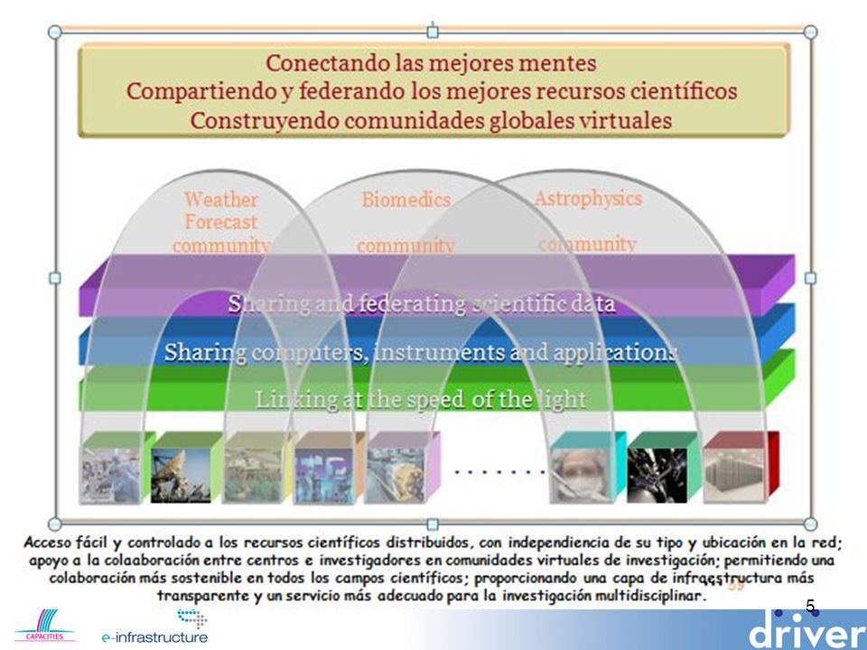 La construcción de la e-infraestructura para la e-ciencia 6