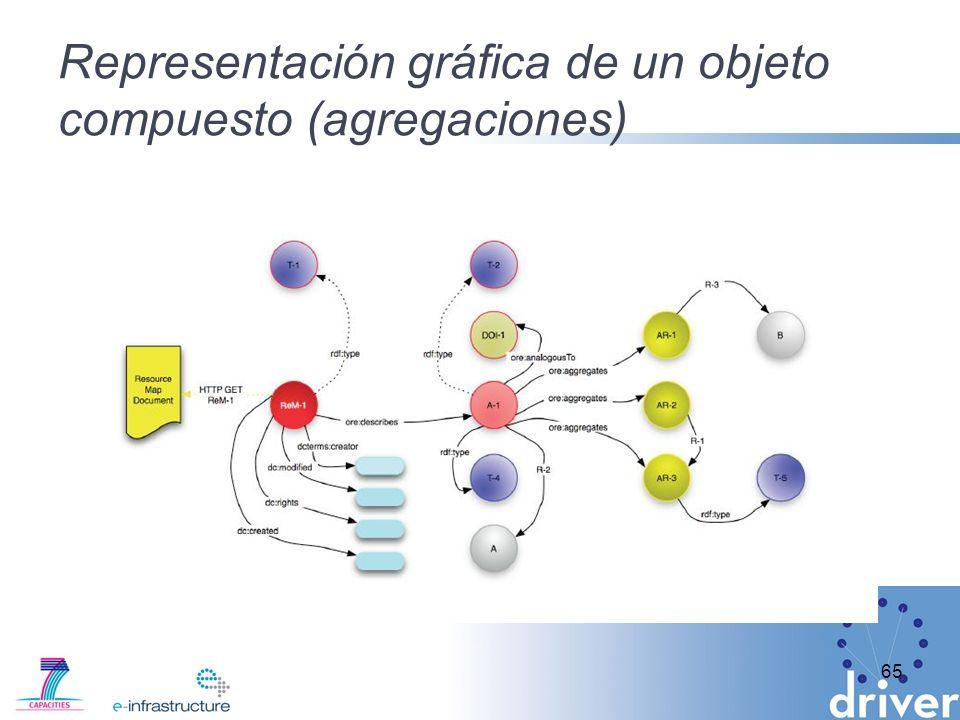 Representación gráfica de un objeto compuesto (agregaciones) 65