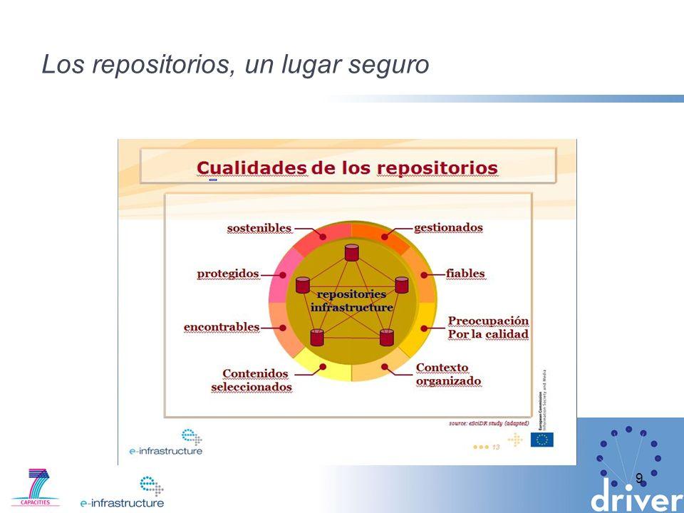10 Rep Repository Infraestructura De repositorios Infrastructure La información como un continuum