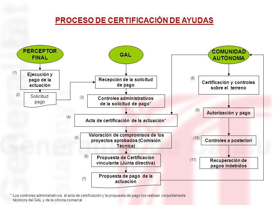 PROCESO DE CERTIFICACIÓN DE AYUDAS GAL COMUNIDAD AUTÓNOMA PERCEPTOR FINAL Recepción de la solicitud de pago Ejecución y pago de la actuación Controles