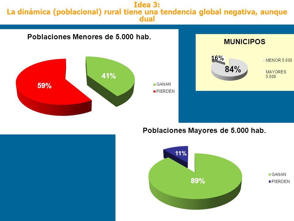 Idea 3: La dinámica (poblacional) rural tiene una tendencia global negativa, aunque dual