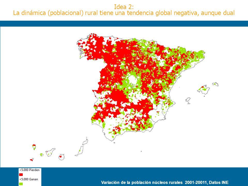 Variación de la población núcleos rurales 2001-20011, Datos INE Idea 2: La dinámica (poblacional) rural tiene una tendencia global negativa, aunque du